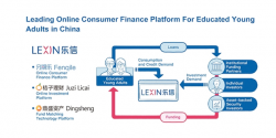 Lexin Reveals Plans for a $500 Million IPO in New York