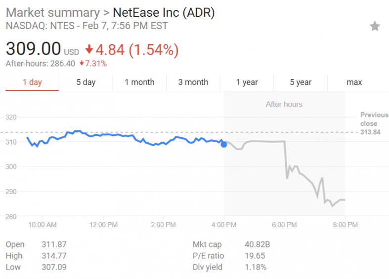 NetEase Inc to Issue Quarterly Dividend of $0.38 (NTES)