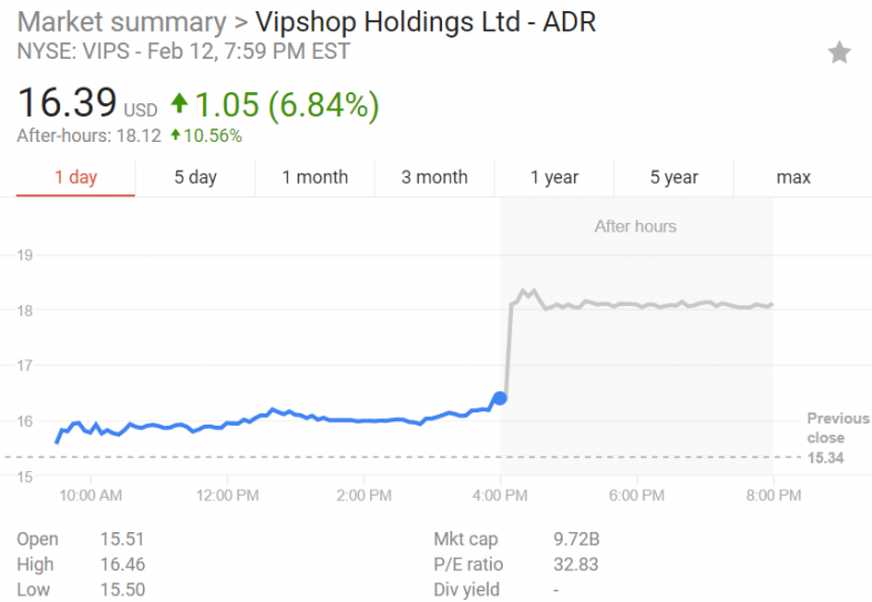 EPS for Vipshop Holdings Limited (VIPS) Expected At $0.15