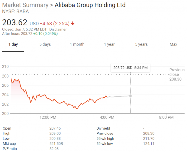 Alibaba Stock Drops on News of Altaba's Sale of a 4% Stake