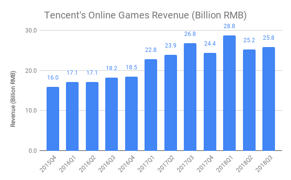 Tencent's Online Games Revenue (Billion RMB).png