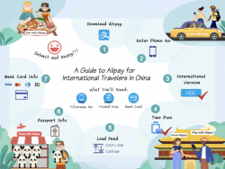 Alipay, WeChat Pay Accept Foreign Cards With Regulators' Encouragement