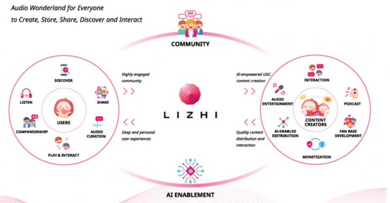 ANALYSIS: Lizhi Posts Strong Revenue Growth in Preparation for U.S. IPO