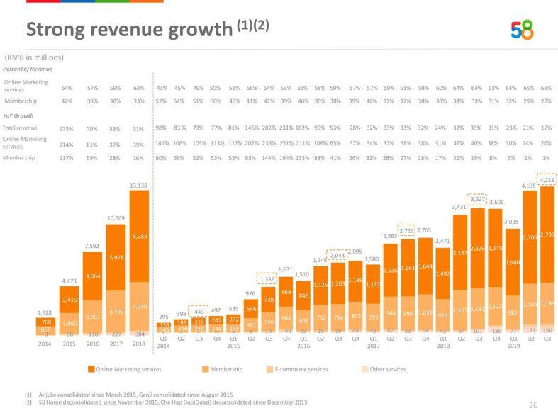 Revenue 58.com.jpg