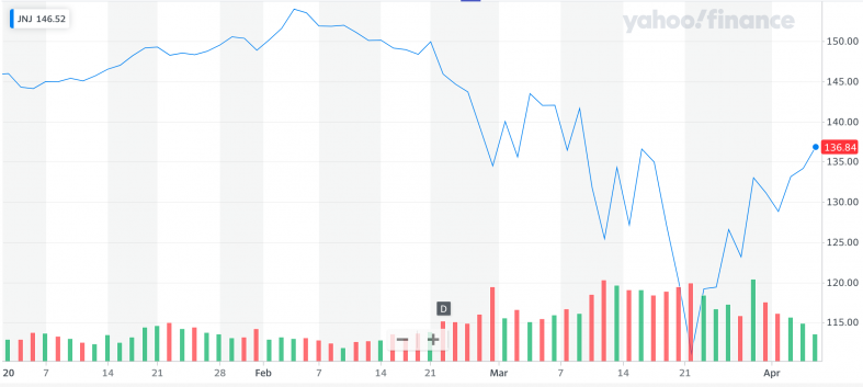Yahoo Finance JNJ.png