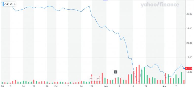 Yahoo Finance: CNK.png
