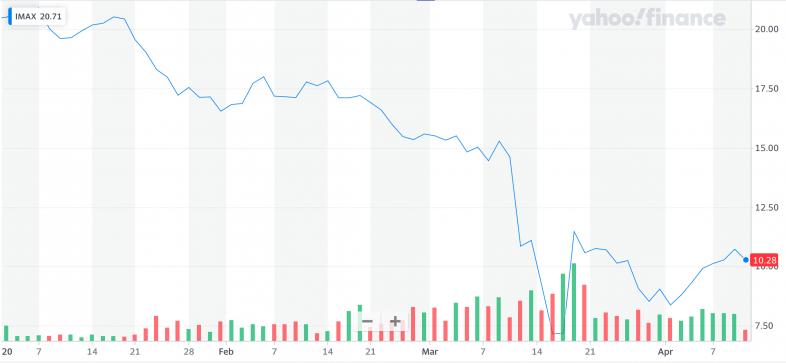 Yahoo Finance: IMAX.png