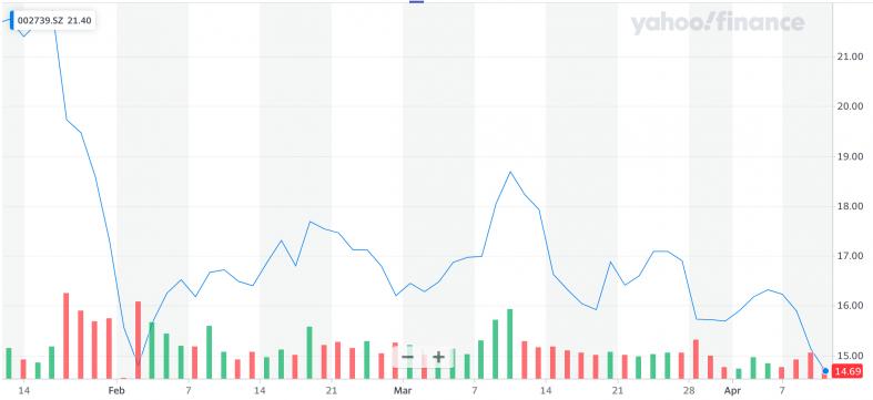 Yahoo Finance: 002739.png