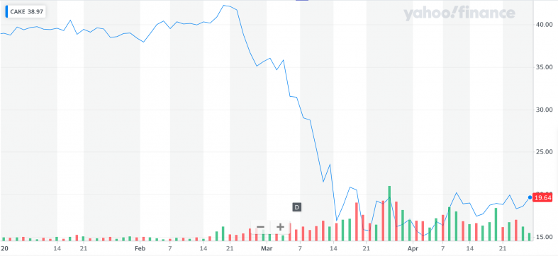 Yahoo Finance: CAKE.png