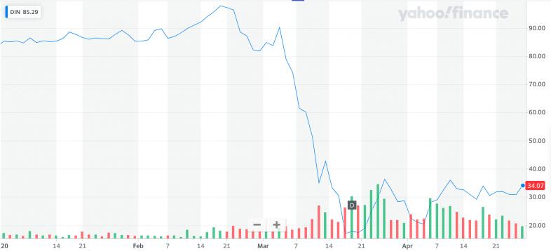 Yahoo Finance: DIN.png