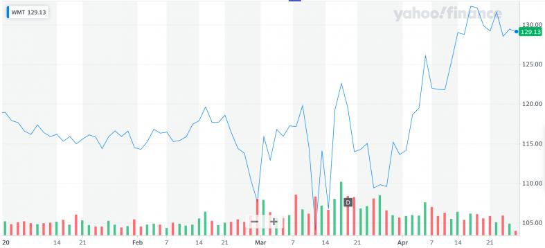 Yahoo Finance: WMT.png