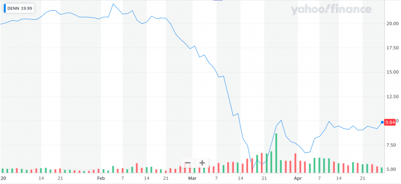 Yahoo Finance: DENN.png