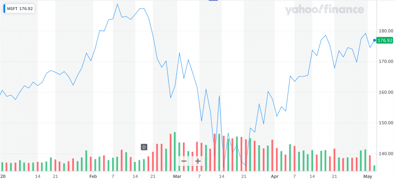 Yahoo Finance: MSFT.png