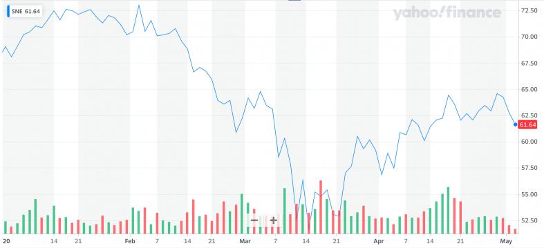 Yahoo Finance: SNE.png