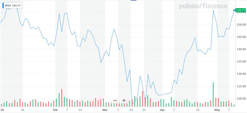 Yahoo Finance: SPOT.png