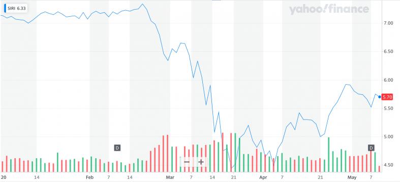 Yahoo Finance: SIRI.png