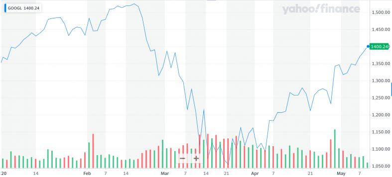 Yahoo Finance: GOOGL.png