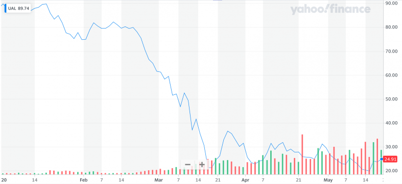 Yahoo Finance UAL.png