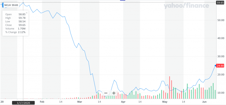 Yahoo Finance NCLH.png
