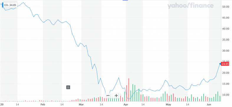 Yahoo Finance: CCL.png