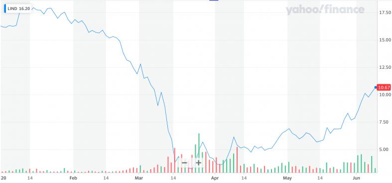 Yahoo Finance LIND.png