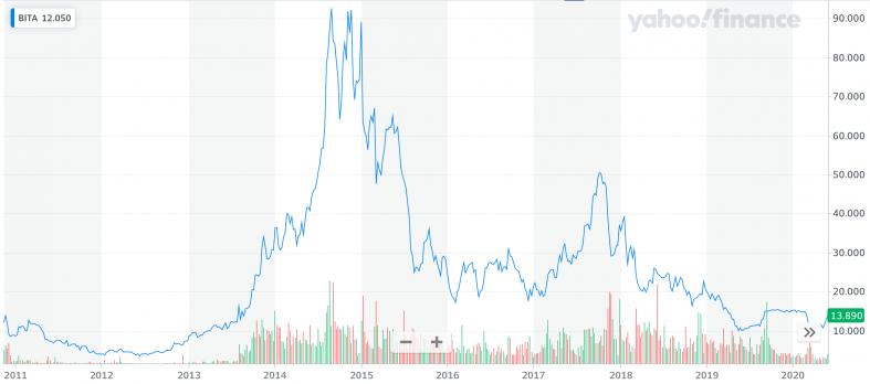 Yahoo Finance: BITA.png