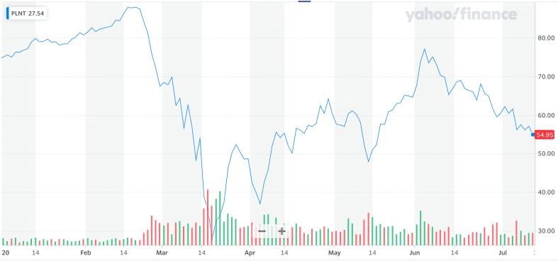 Yahoo Finance: PLNT.png