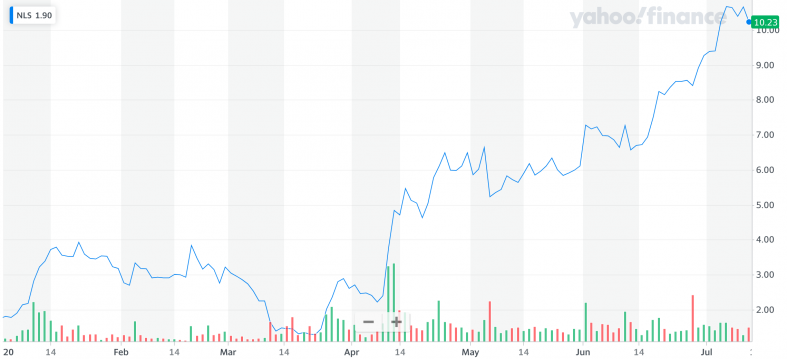 Yahoo Finance: NLS.png