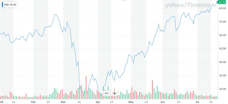 Yahoo Finance: FND).png