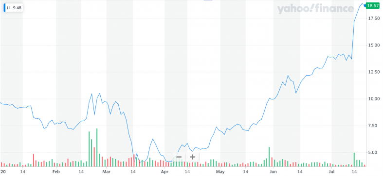 Yahoo Finance: LL.png