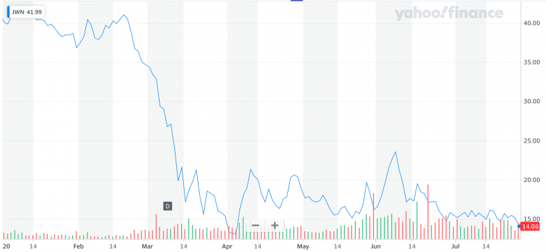 Yahoo Finance: JWN.png