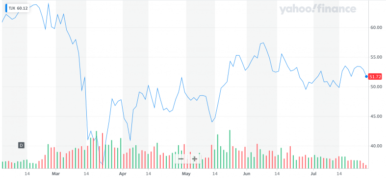 Yahoo Finance: TJX.png