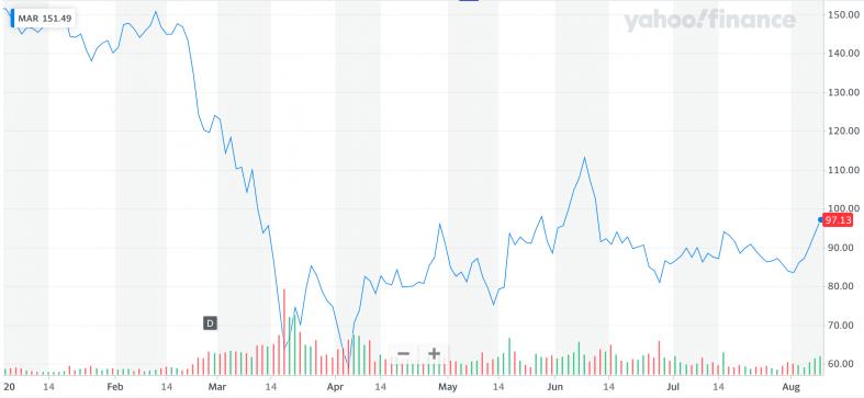 Yahoo Finance: MAR.png