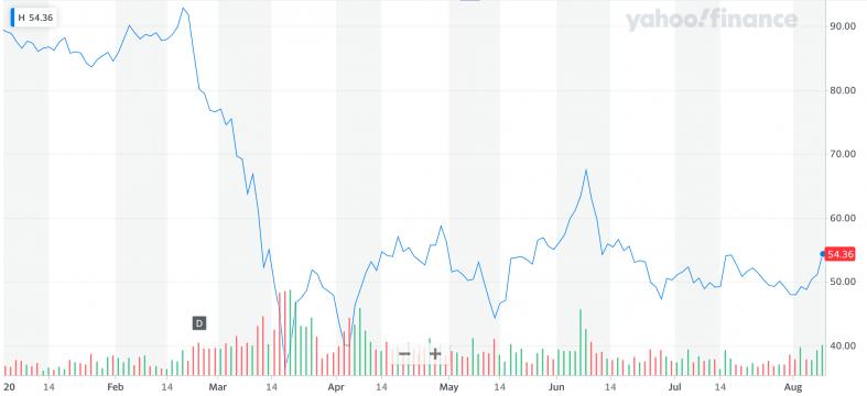 Yahoo Finance: H.png