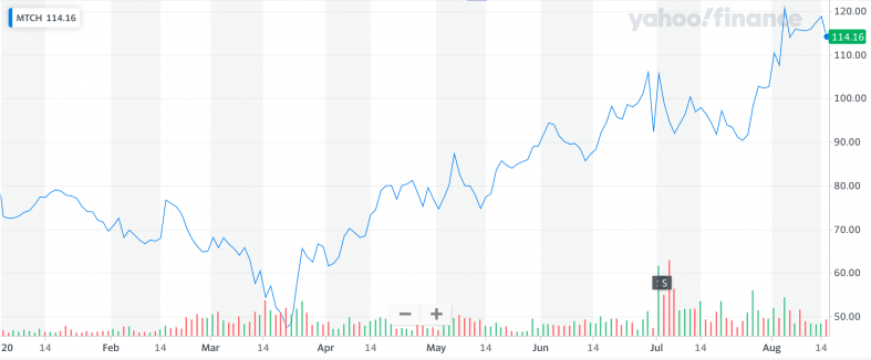 Yahoo Finance: MTCH.png