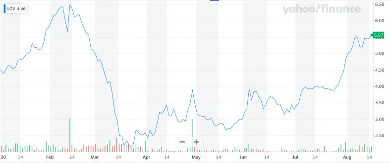 Yahoo Finance: LOV.png