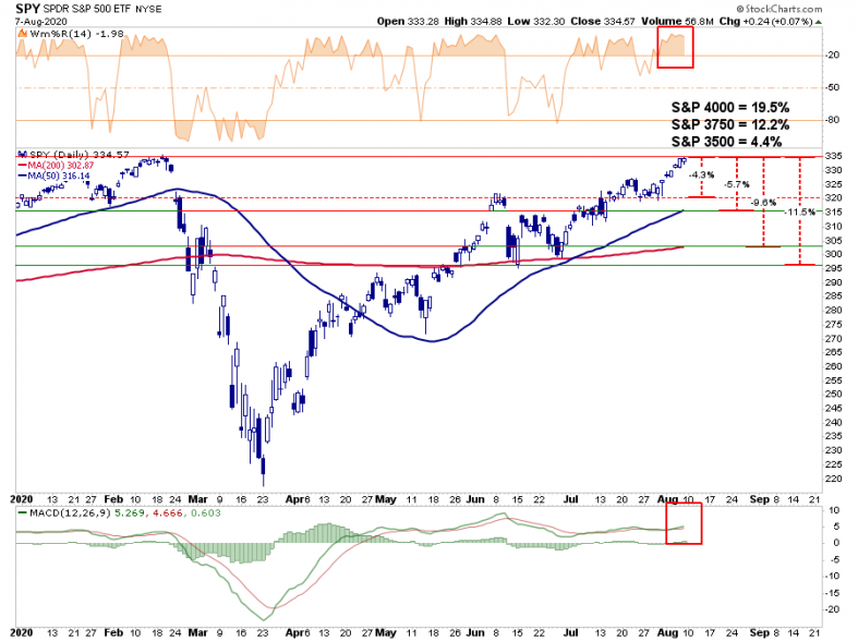 SP500-Chart-2-080720.png