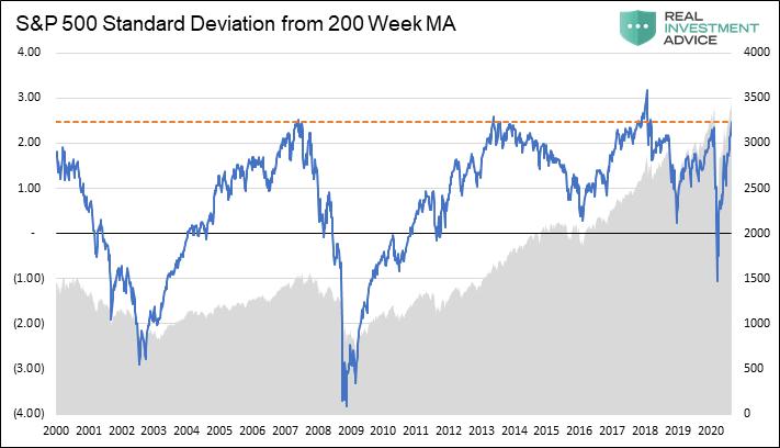 SP500-2-Devations-Chart-082620.png