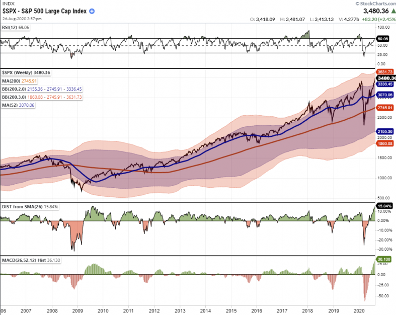 SP500-Chart1-082620.png