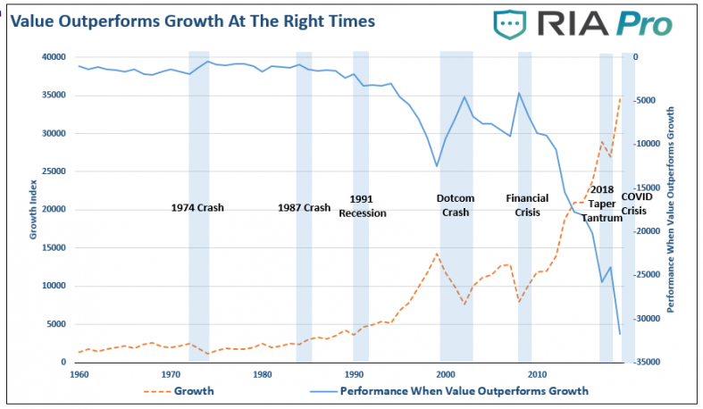 Value-Growth-Crisis-071620.png